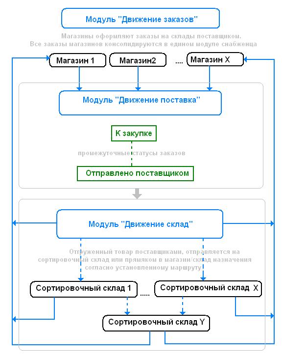 Общая блок-схема консолидации
